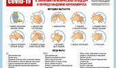 ПАМЯТКА О ЗНАЧЕНИИ ГИГИЕНИЧЕСКИХ ПРОЦЕДУР В ПЕРИОД ПАНДЕМИИ КОРОНАВИРУСА